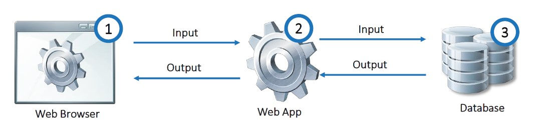 Web Application Firewall 3 Tier Architektur