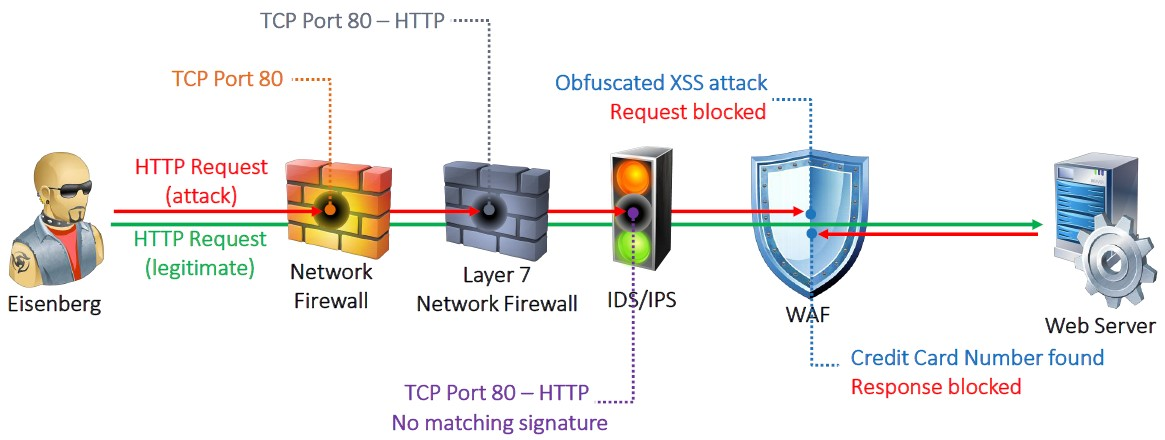 Web Application Firewall XSS Attacke