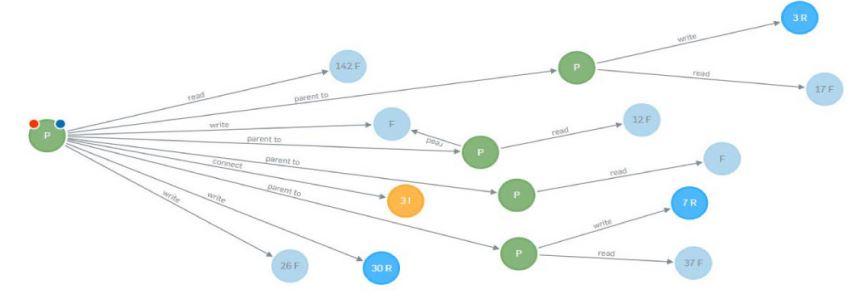 Intercept-X Verhaltensanalyse