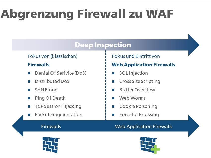 Abgrenzung Web Application Firewall und Firewall
