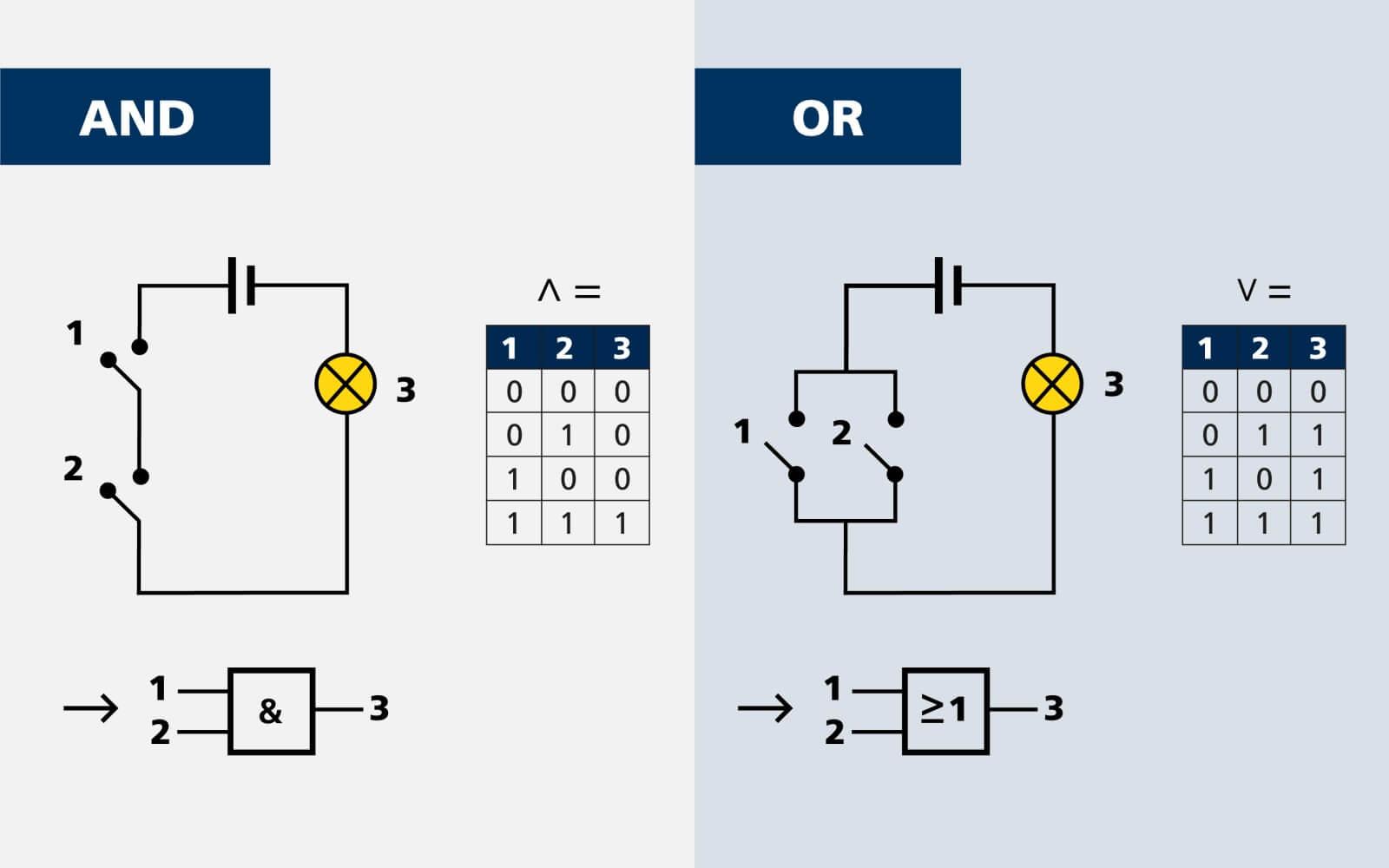 2 - Logikgatter - wie rechnet der Computer