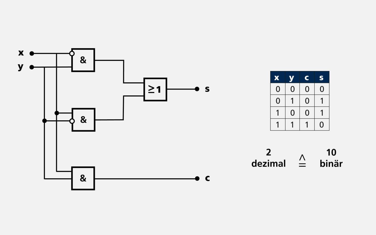 3 - Halbaddierer - wie rechnet der Computer
