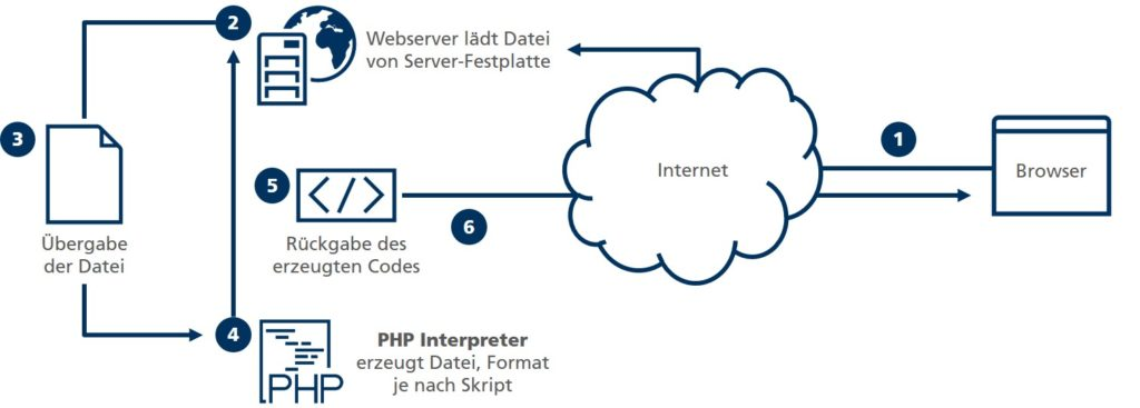PHP Funktionsweise