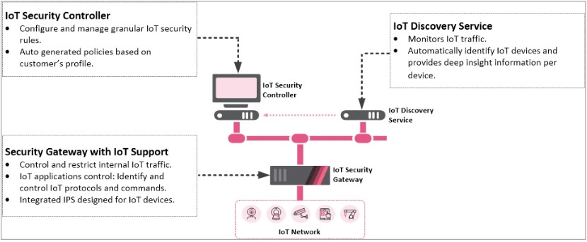 Check Point R80.40 IoT