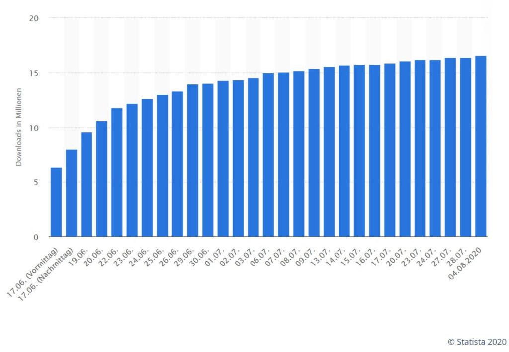 Statista Infografik Installationen Corona Warn App 2020-08