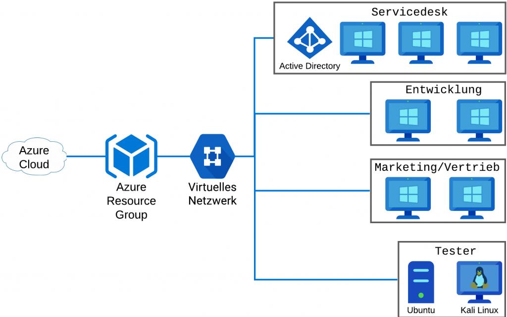 Netzwerktopologie in MS Azure