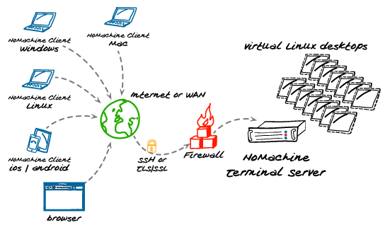 NoMachine-Terminal-Server